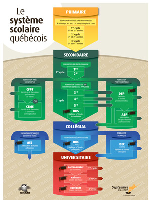 Tableau systéme scolaire québécois Septemebre éditeur